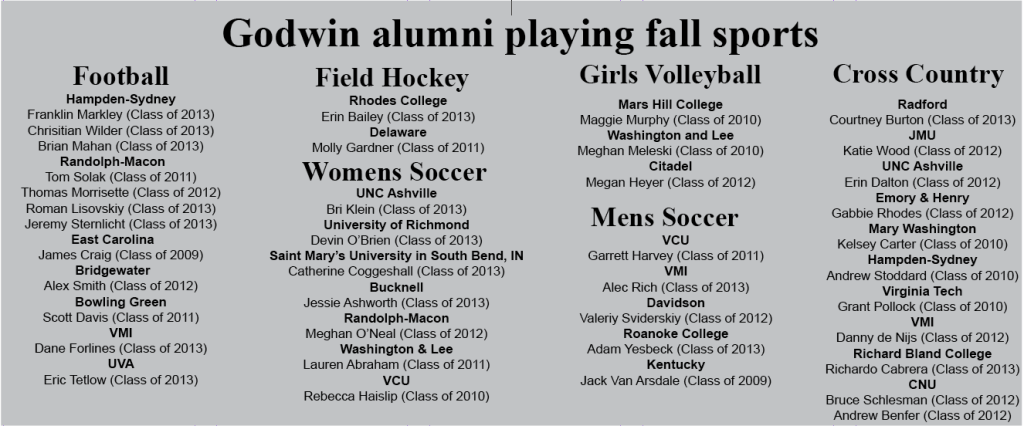 View Godwin alumni college athletes.