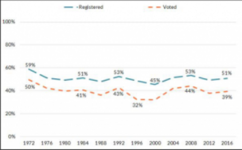 Youth Voting in America